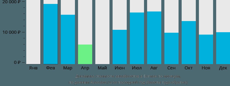 Динамика стоимости авиабилетов Батман по месяцам