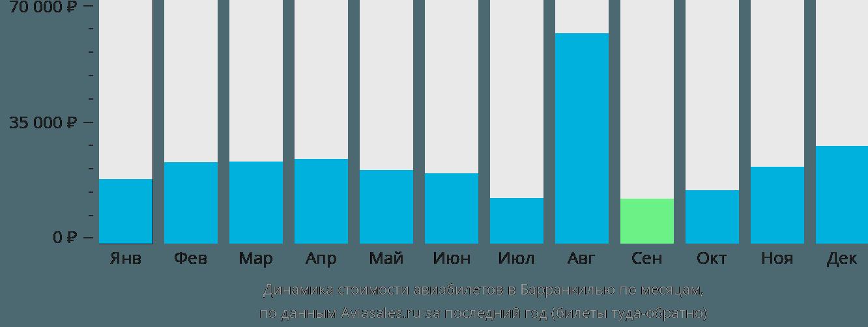 Динамика стоимости авиабилетов в Барранкилью по месяцам