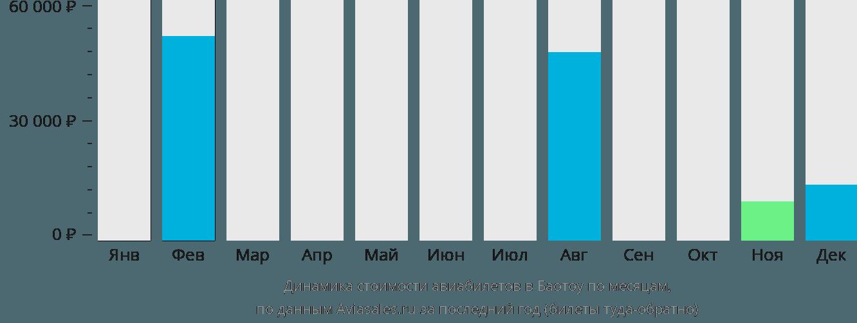 Динамика стоимости авиабилетов в Баотоу по месяцам