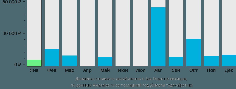 Динамика стоимости авиабилетов в Байю Маре по месяцам