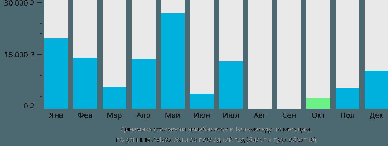 Динамика стоимости авиабилетов Бальмаседа по месяцам