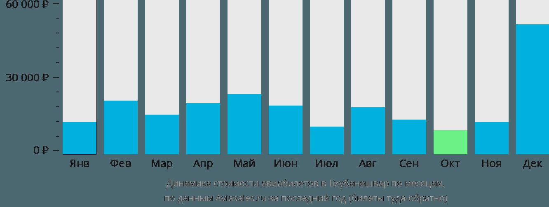 Динамика стоимости авиабилетов в Бхубанешвар по месяцам