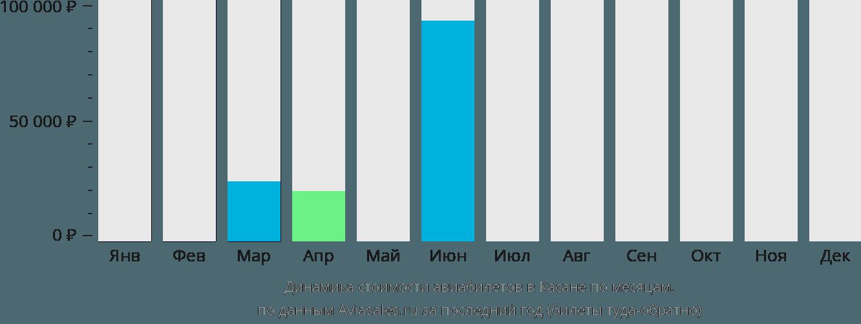 Динамика стоимости авиабилетов в Касане по месяцам