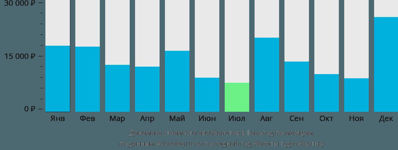 Динамика стоимости авиабилетов в Баколод по месяцам
