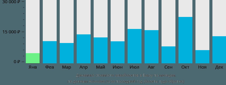 Динамика стоимости авиабилетов в Бакэу по месяцам
