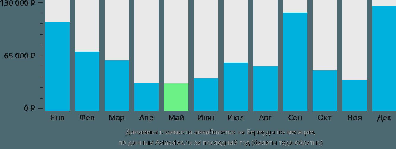 Динамика стоимости авиабилетов на Бермудские Острова по месяцам