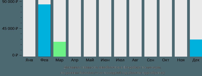 Динамика стоимости авиабилетов в Бандаберг по месяцам