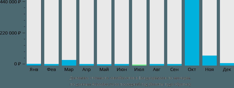 Динамика стоимости авиабилетов в Банджармасин по месяцам