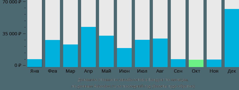 Динамика стоимости авиабилетов в Бандунг по месяцам