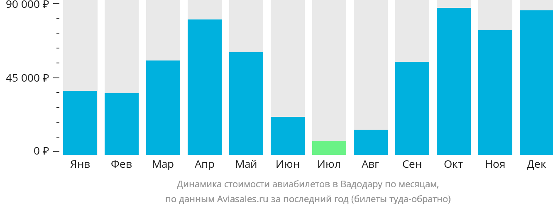 Динамика стоимости авиабилетов в Вадодару по месяцам
