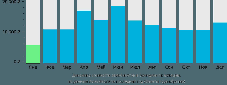 Динамика стоимости авиабилетов в Бриндизи по месяцам