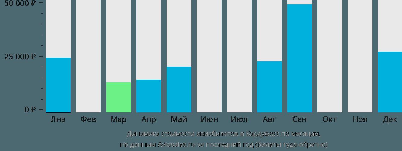 Динамика стоимости авиабилетов в Бардуфосс по месяцам