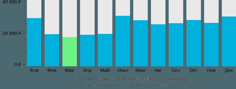 Динамика стоимости авиабилетов в Белград по месяцам