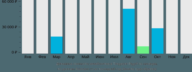 Динамика стоимости авиабилетов в Танжунгредеб по месяцам
