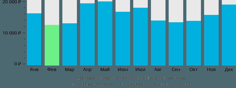 Динамика стоимости авиабилетов в Белена по месяцам