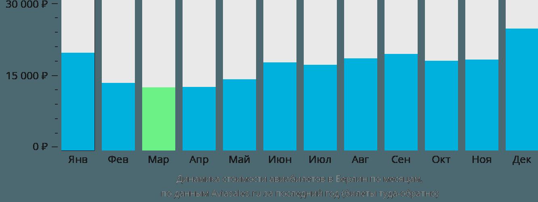 Динамика стоимости авиабилетов в Берлин по месяцам