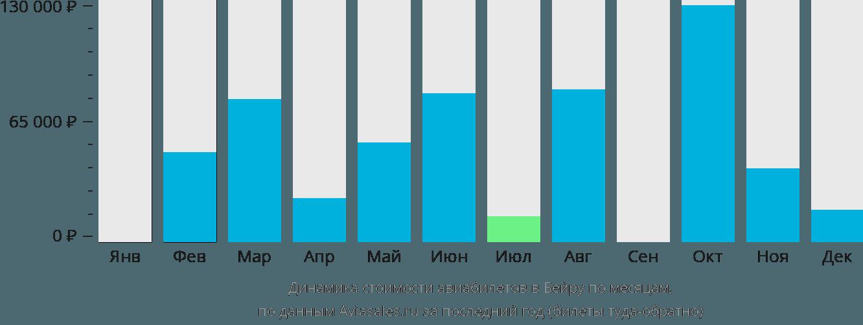 Динамика стоимости авиабилетов в Бейру по месяцам