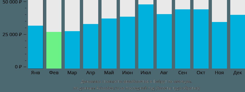 Динамика стоимости авиабилетов в Бейрут по месяцам