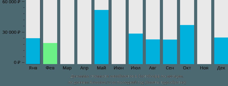 Динамика стоимости авиабилетов в Скотсблафф по месяцам