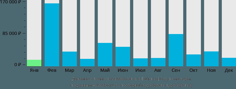 Динамика стоимости авиабилетов в Бейкерсфилд по месяцам