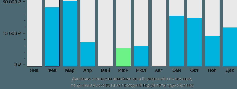 Динамика стоимости авиабилетов в Блумфонтейн по месяцам