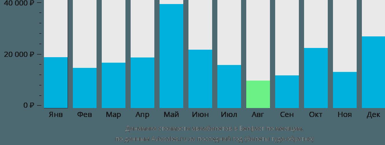 Динамика стоимости авиабилетов в Белфаст по месяцам