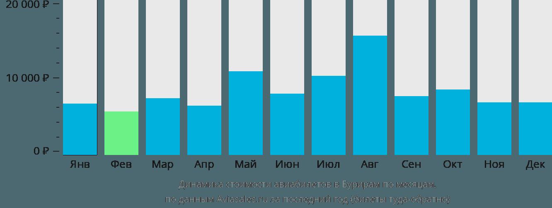 Динамика стоимости авиабилетов в Бурирам по месяцам