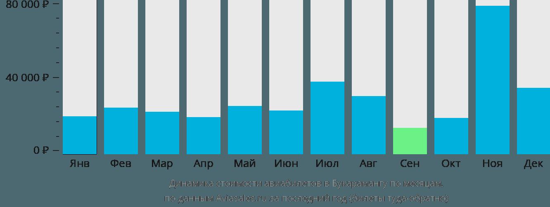 Динамика стоимости авиабилетов в Букарамангу по месяцам