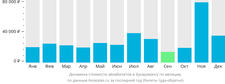 Динамика стоимости авиабилетов Букараманга по месяцам