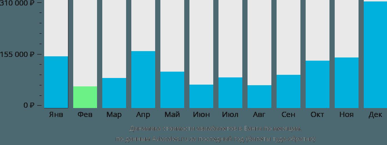 Динамика стоимости авиабилетов в Банги по месяцам