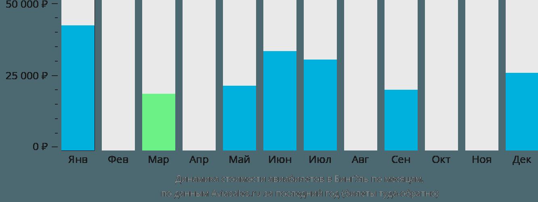 Динамика стоимости авиабилетов в Бингёль по месяцам