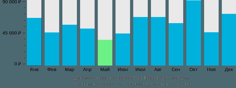 Динамика стоимости авиабилетов в Бриджтаун по месяцам