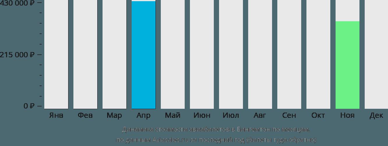Динамика стоимости авиабилетов в Бингемтон по месяцам