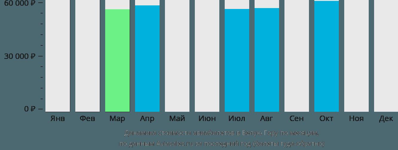 Динамика стоимости авиабилетов в Белую Гору по месяцам