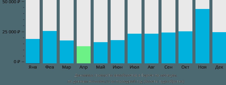 Динамика стоимости авиабилетов в Берген по месяцам