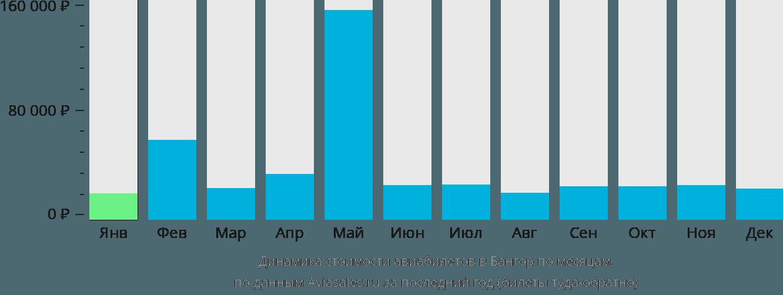 Динамика стоимости авиабилетов в Бангор по месяцам