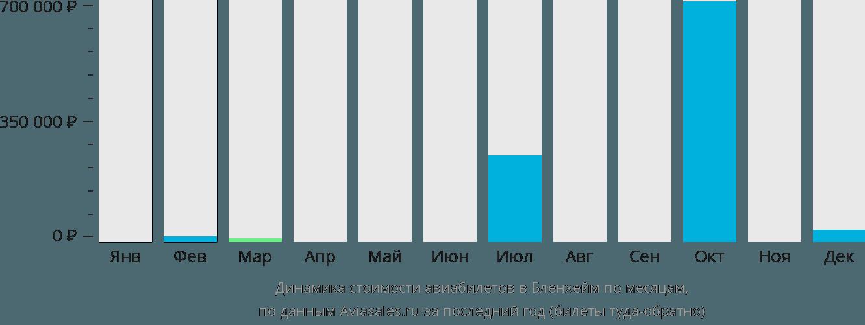Динамика стоимости авиабилетов в Бленем по месяцам