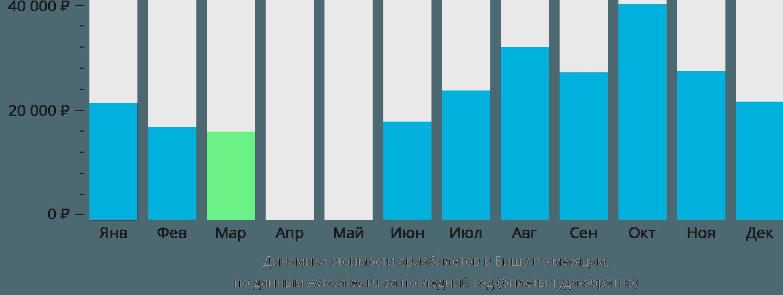 Динамика стоимости авиабилетов в Бишу по месяцам