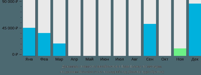 Динамика стоимости авиабилетов Байя Бланка по месяцам