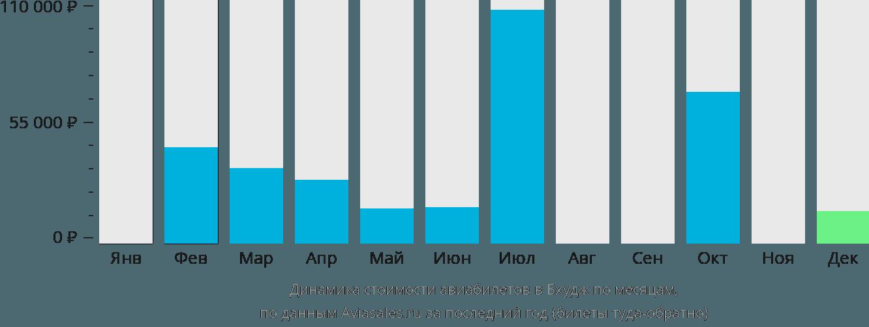 Динамика стоимости авиабилетов в Бхудж по месяцам