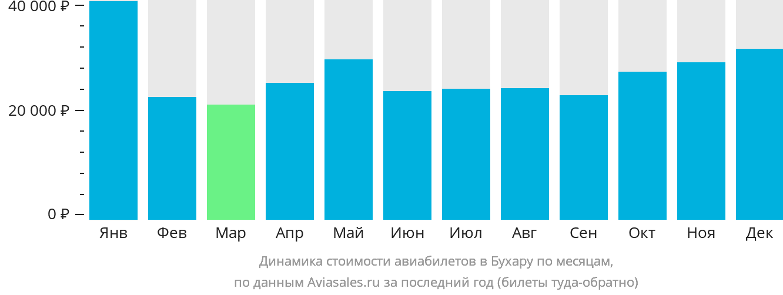 Динамика стоимости авиабилетов в Бухару по месяцам