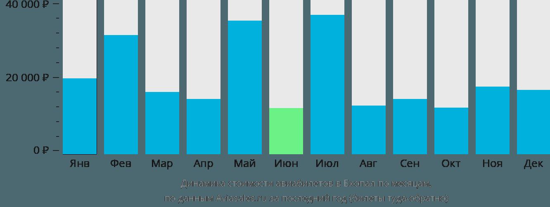 Динамика стоимости авиабилетов в Бхопал по месяцам