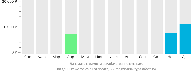 Динамика стоимости авиабилетов Бхаратпур по месяцам
