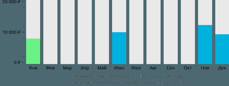 Динамика стоимости авиабилетов в Бхавнагар по месяцам