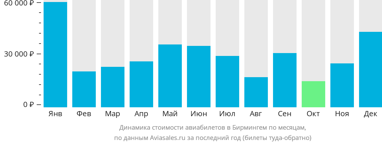 Динамика стоимости авиабилетов в Бирмингем по месяцам