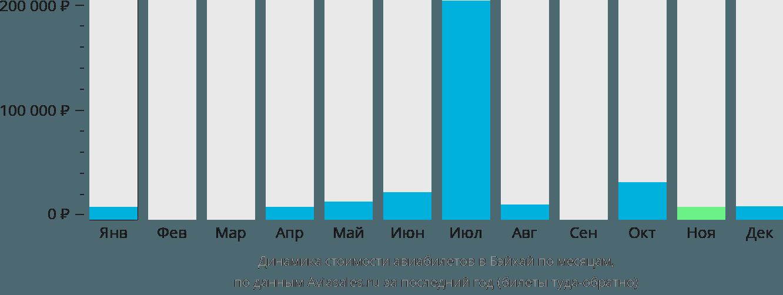 Динамика стоимости авиабилетов в Бэйхай по месяцам