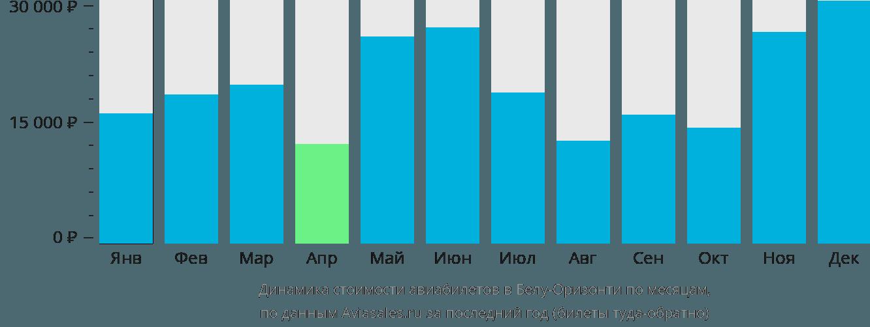 Динамика стоимости авиабилетов в Белу-Оризонти по месяцам