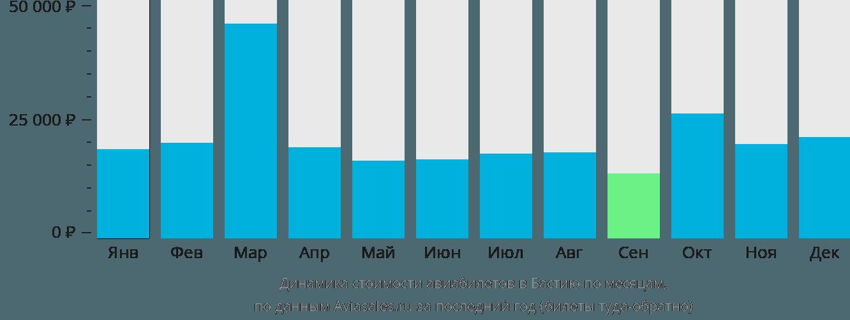 Динамика стоимости авиабилетов в Бастию по месяцам