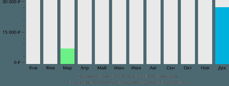 Динамика стоимости авиабилетов в Биак по месяцам