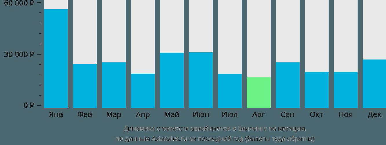 Динамика стоимости авиабилетов в Биллингса по месяцам